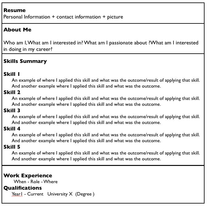 what does a resume look like how should a resume look 14756