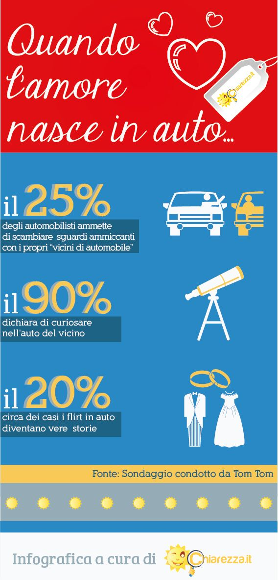 Il 20% dei flirt ai semafori diventa una storia vera. buon #SanValentino da www.chiarezza.it
