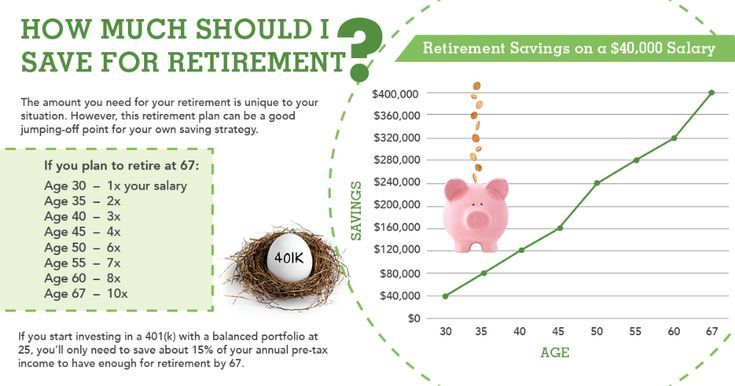 how much should i save by age 45