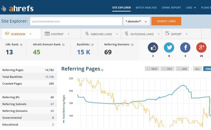 Herramientas #SEO #SocialMedia que te ayudarán a conocer #Links, referencias, autoridad de dominio y página.