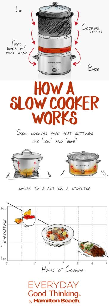 Slow cooker 101: How does a slow cooker work?