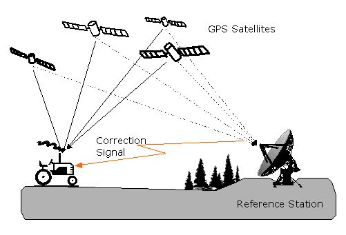 DGPS Differential GPS, dgps, Differential GPS, global positioning system