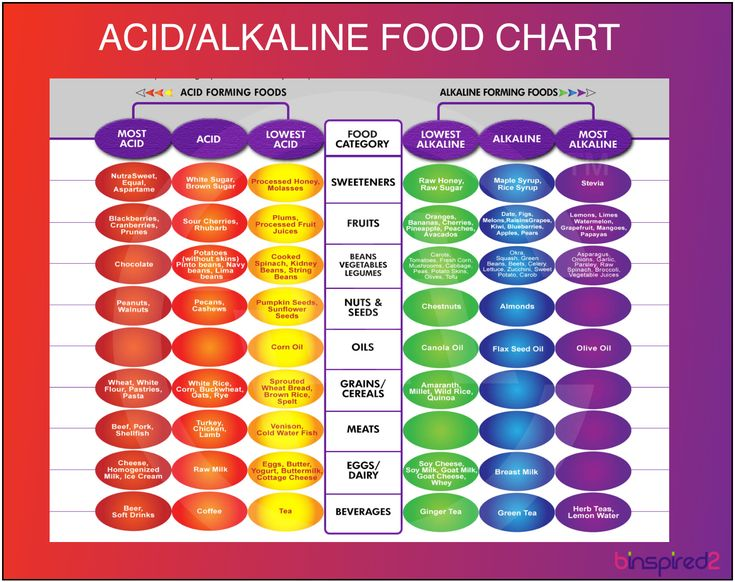 92 best Charts images on Pinterest Health, Healthy food and - food charts