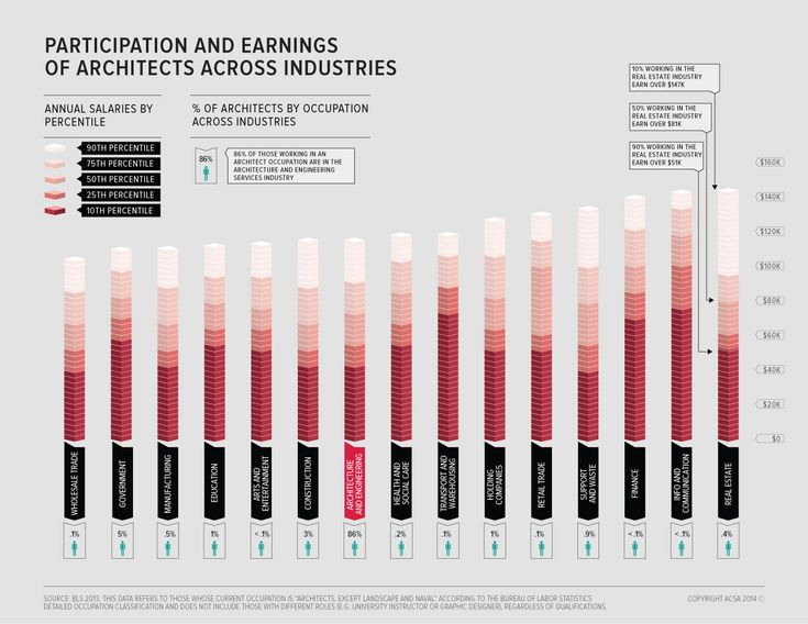 Unsurprisingly, most architects work in the Architecture and Engineering industry. But this may not be the easiest way to earn money as an architect: in the 10th percentile of earnings in both the Transport & Warehousing and the Information & Communications industry, you can earn as much as the 50th percentile of those in the architecture industry itself.. Image Courtesy of ACSA