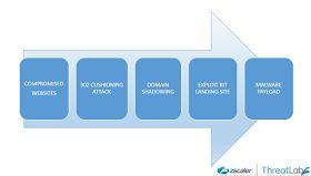 Zscaler -ThreatLabZ -> Angler Exploit Kit Utilizing 302 Cushioning and Domain Shadowing #infosec #research #ITSicherheit #bsi