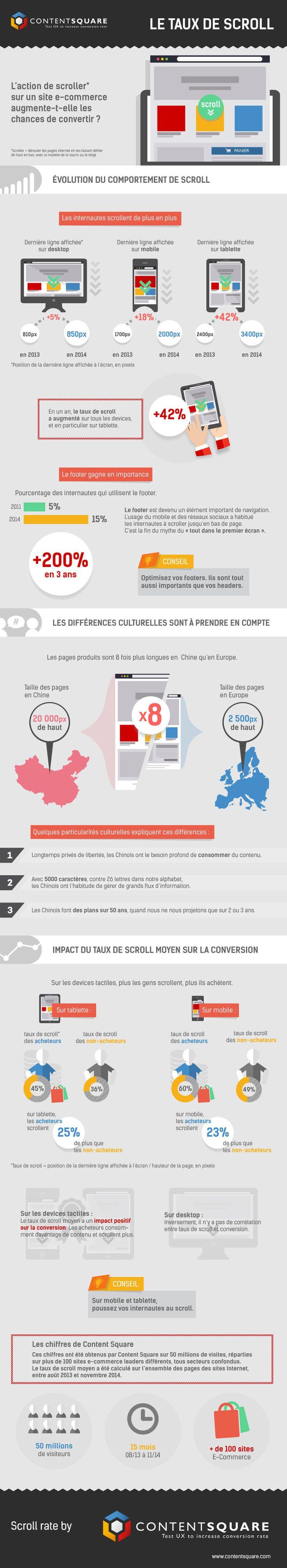 Quels sont les taux de scroll sur les sites e-commerce en fonction de différents terminaux ? Quel impact sur la conversion ?