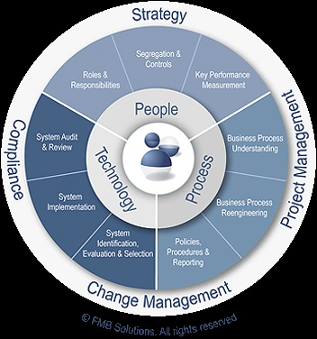 People Process Amp Technology Diagram Itil Business