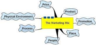 holistic marketing concept - Google Search