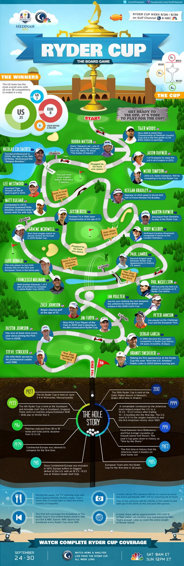"""Ryder Cup Infographic - 39th Ryder Cup board game  Seriously, there was a time when I'd have thought golf was a 'bored' game, but, as you reach 21 (wife laughs, """"double it, love!""""), tastes change.  Sunday morning park football with a raging hangover or wait 'til you've chased the daemon away and take a leisurely nine holes around the 3 Hammers?  Enough waffle - pin this posterette to board for a virtual tour of the 2012 Ryder Cup in Medinah  darrelldoo4golf #rydercup…"""