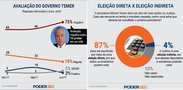 Em pesquisa Datafolha, divulgada nas vésperas da votação do impeachment, Dilma Rousseff tinha 13% de avaliação positiva. Michel Temer tem 2% , segundo registra hoje pesquisa divulgada pelo site Poder360, do jornalista Fernando Rodrigues....