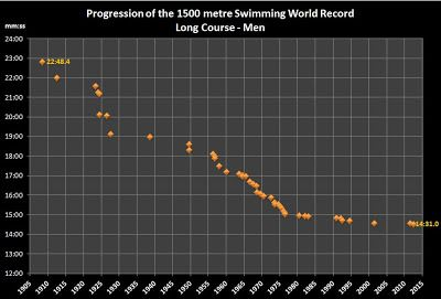 men's 1500 m swimming world records.