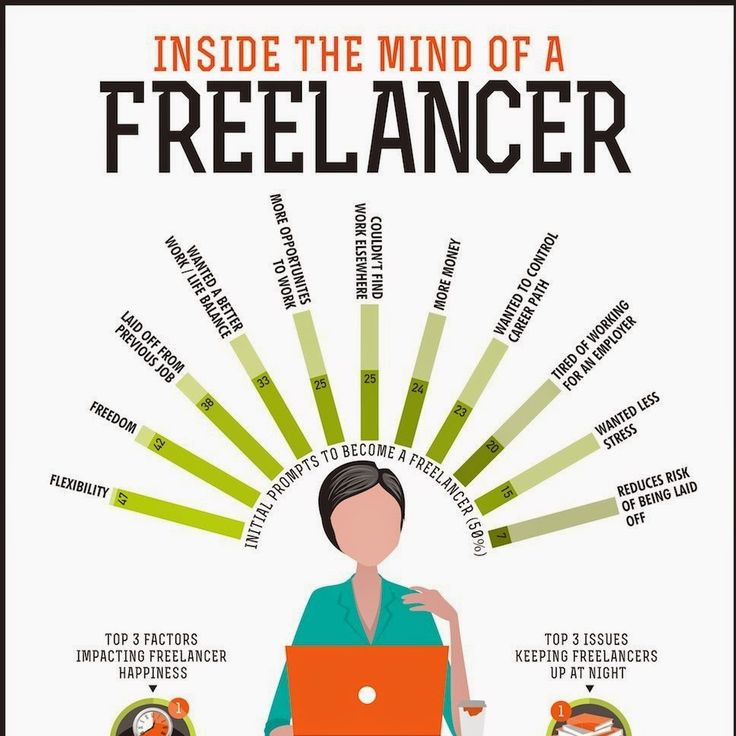 One of the easiest way to money from online. Start your career as a freelancer.