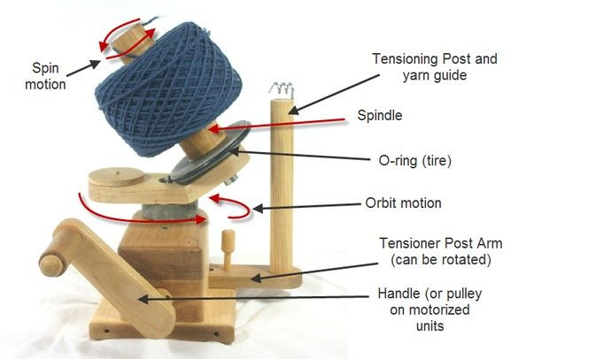 Make Your Own Yarn Winder | It first must turn in a large circle so that the yarn can be wrapped ...