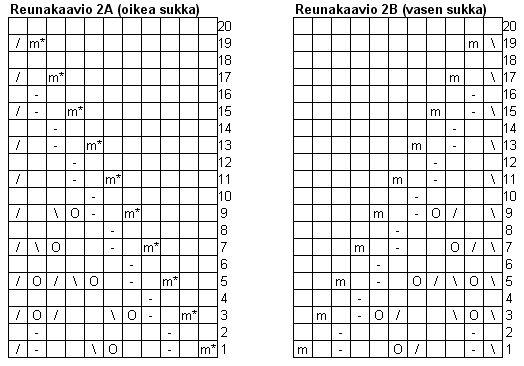 Ulla 01/10 - Ohjeet - Kiertoradalla