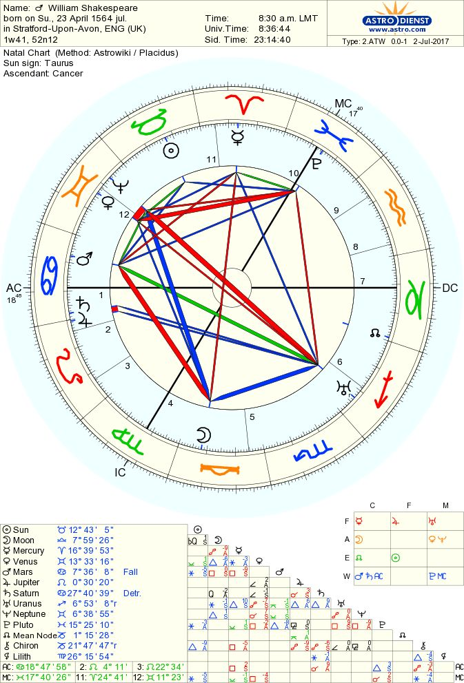 Celebrity birthdays today april 3 zodiac