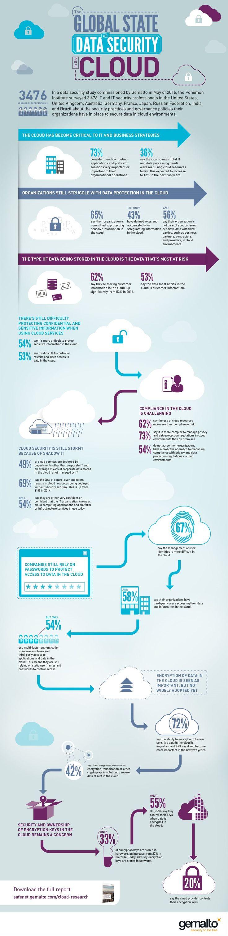 Cloud Computing für drei Viertel der Firmen wichtig – aber die Hälfte beklagt Datenschutz