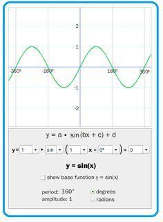 Trigonometric Graphing: Explore the amplitude, period, and phase shift ...