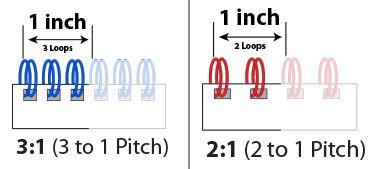 Diagram showing 3:1 vs 2:1 pitch size