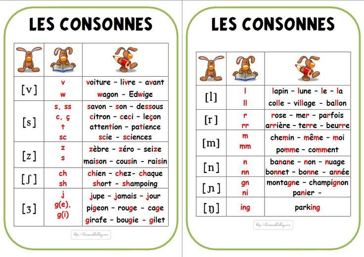 Affichage de l'alphabet phonétique - Lòrien