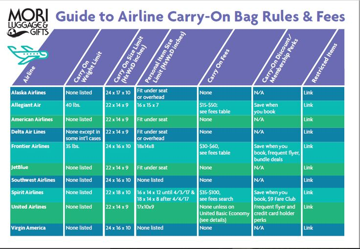 All the top airline luggage rules and restrictions in one easy-to-read guide. Find the perfect luggage and avoid unexpected fees for oversized bags.
