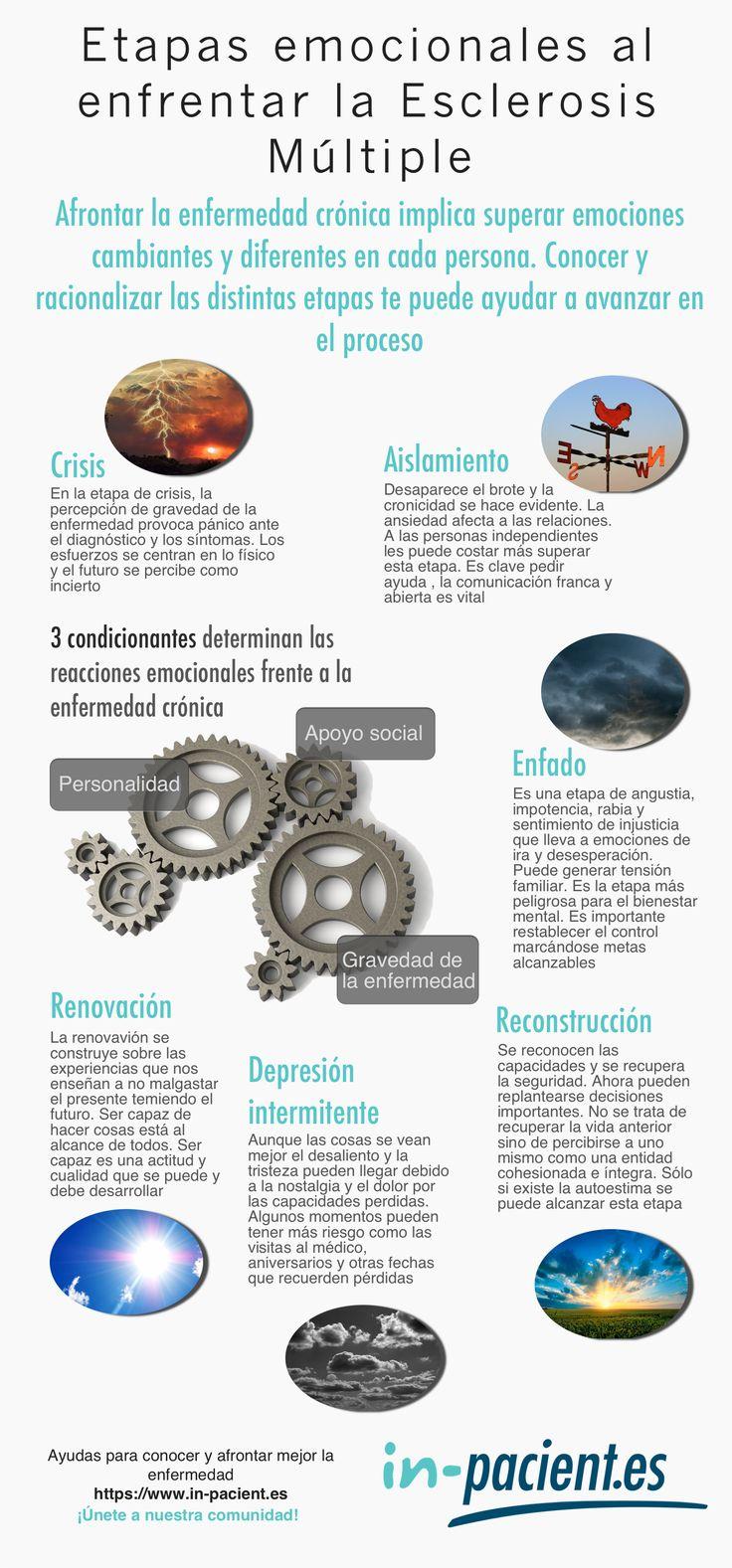 Etapas emocionales al enfrentar la Esclerosis Múltiple
