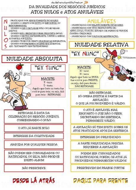 ENTENDEU DIREITO OU QUER QUE DESENHE ???: ATOS NULOS E ANULÁVEIS
