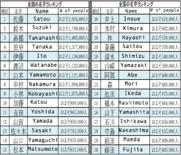 Name Game Finding The Origin And Prevalence Of Japanese Surnames Just Got Easier Japanese Names Asian Names Japanese Last Names