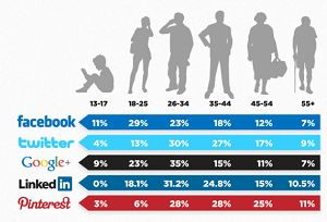 Social Network Demographics.