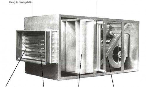 NZL légkezelő berendezés, mely alacsony zajszintű ventilátorokkal működik.  http://nestro.hu/termekeink/legkezelo-berendezes-nzl