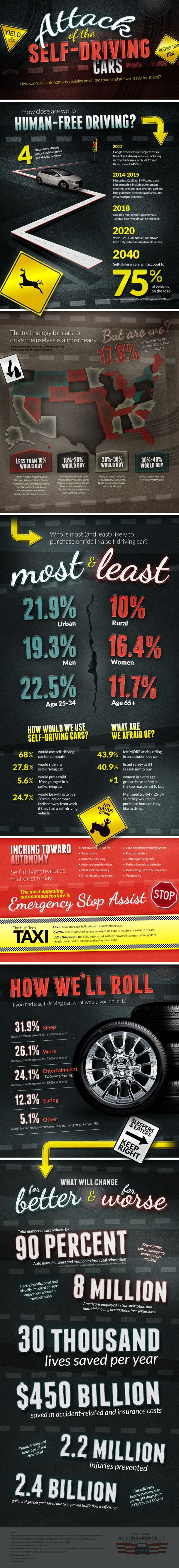 Attack Of The Self-Driving Cars[INFOGRAPHIC]. i like how the numbers between sexes are used together.