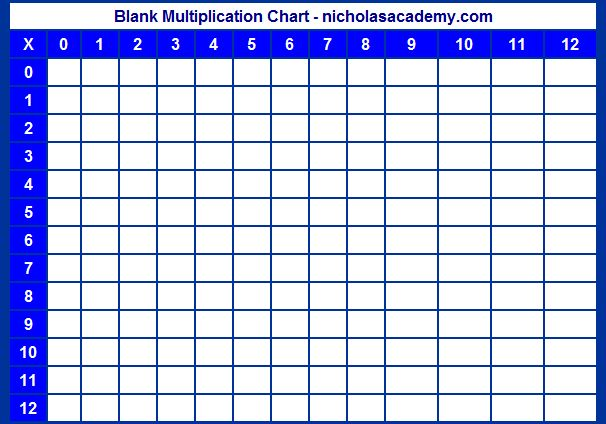 Printable Times Table Chart | ... Download Blank Multiplication Chart Printable Times Table Grid Free To
