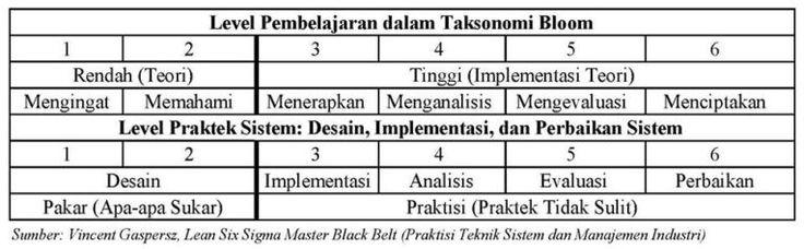 Memahami Manajemen Sistem Menggunakan Pendekatan Taksonomi Bloom