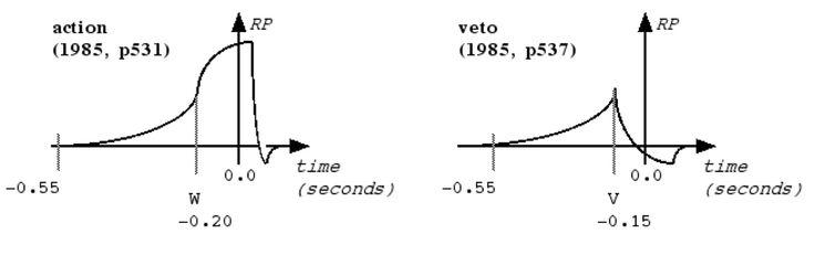5 act vs veto - Libet 1985