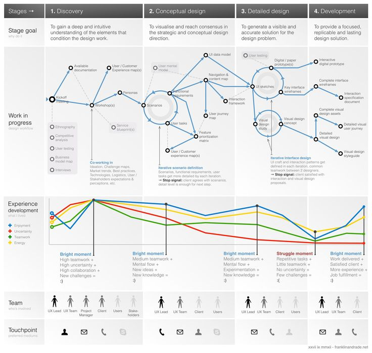 A to Z of example UX docs and deliverables including Content models | Empathy maps | Experience maps | Mental models | Personas | Process diagrams | Prototypes | Scenario maps | Scenarios | Sitemaps | Sketches | Storyboards | Style guides | Style tiles | System maps | Task grids | Usability reports | User journeys | User story maps | Visuals | Wireframes | Word clouds
