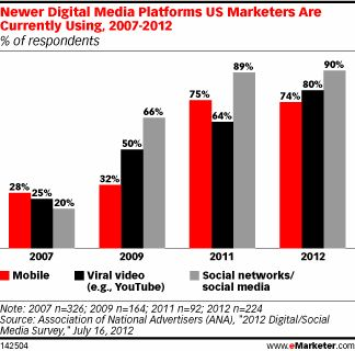 Newer Digital Media Platforms US Marketers Are Currently Using, 2007-2012 (% of respondents)