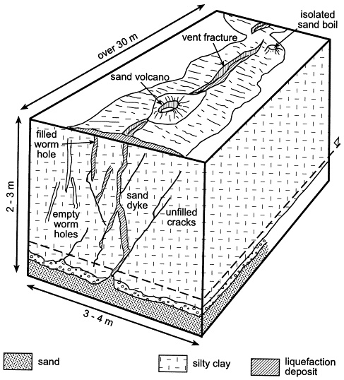 Fig. 12. Composite block diagram of liquefaction features