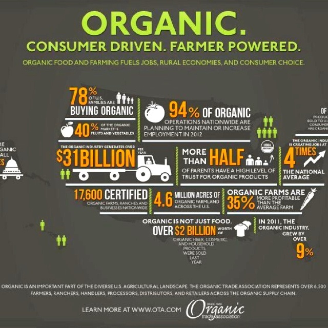Change the system! Support organic, sustainable and real food!
