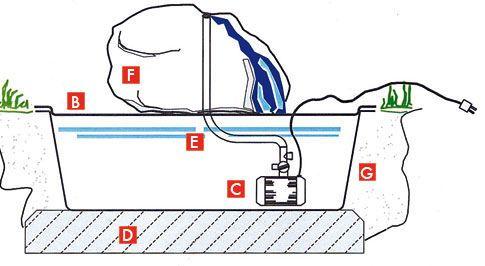 Quellsteinbrunnen: Funktionsschnitt