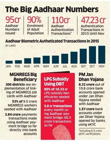 Over 47cr transactions carried out in 2015 using Aadhar