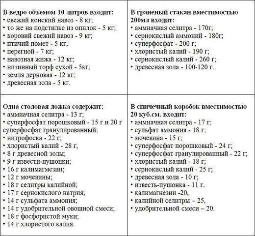 Полезная информация - Садоводка