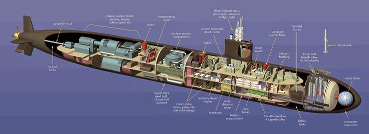 Virginia Class Submarine Layout