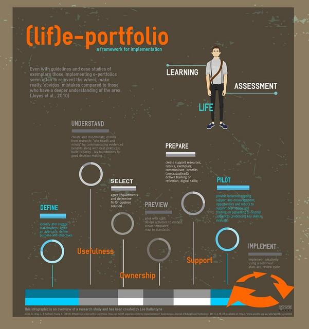 (lif)e-portfolio: a framework for implementation by leedballantyne, via Flickr