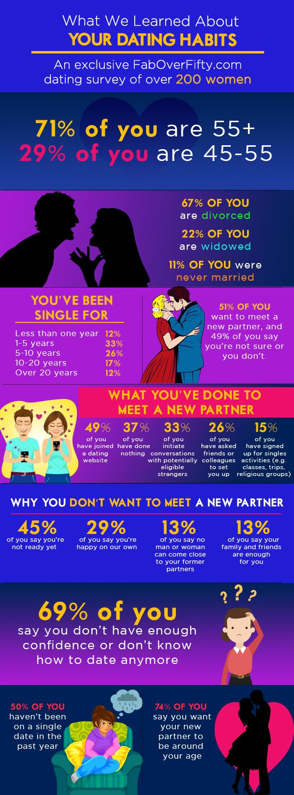 Dating over 50? Survey says...