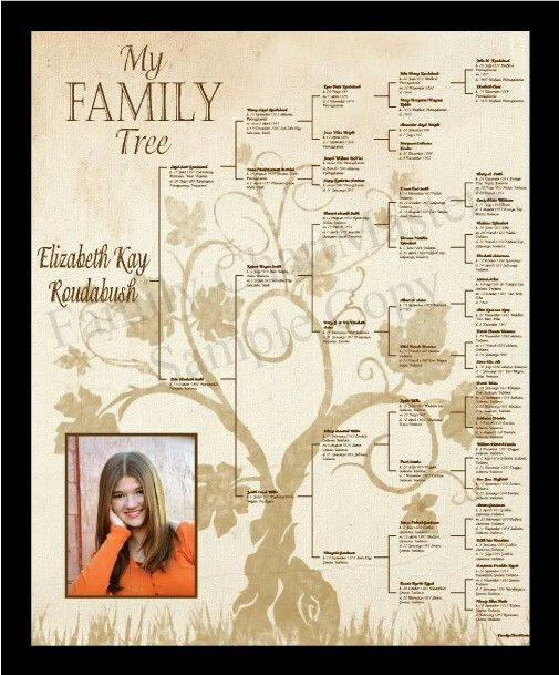 Best site I've found to print family history charts for gifts