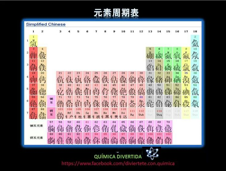 Mejores 16 imgenes de periodic table en pinterest clase de en chino urtaz Choice Image