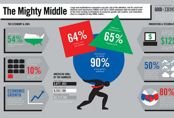 The mighty #middle -- #jobs and the #economy