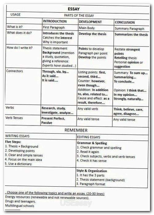Best 25+ Thesis statement format ideas on Pinterest Proposal - example method statements
