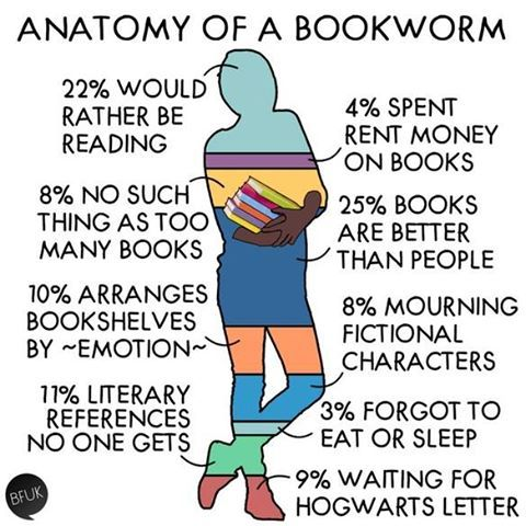 The anatomy of a bookworm: we really do have a one-track mind.