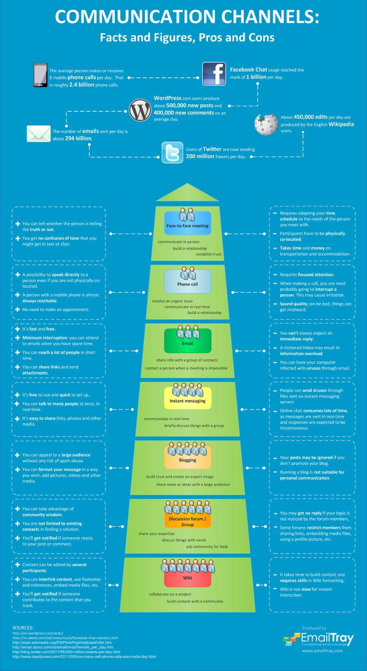 Communication Channels: Facts and Figures, Pros and Cons #infographic (repinned by @ricardollera)