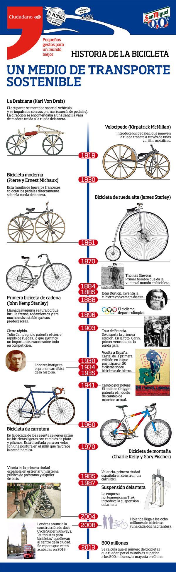 La historia de la bicicleta mostrada en una completa infografía | TodoMountainBike